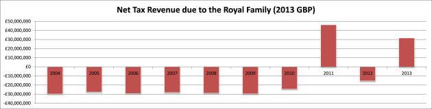 Net Tax Revenue Royal Family